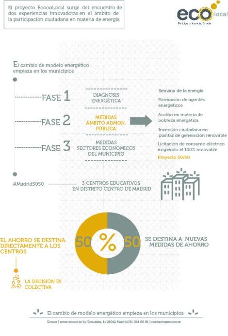 ecooolocal_infografia